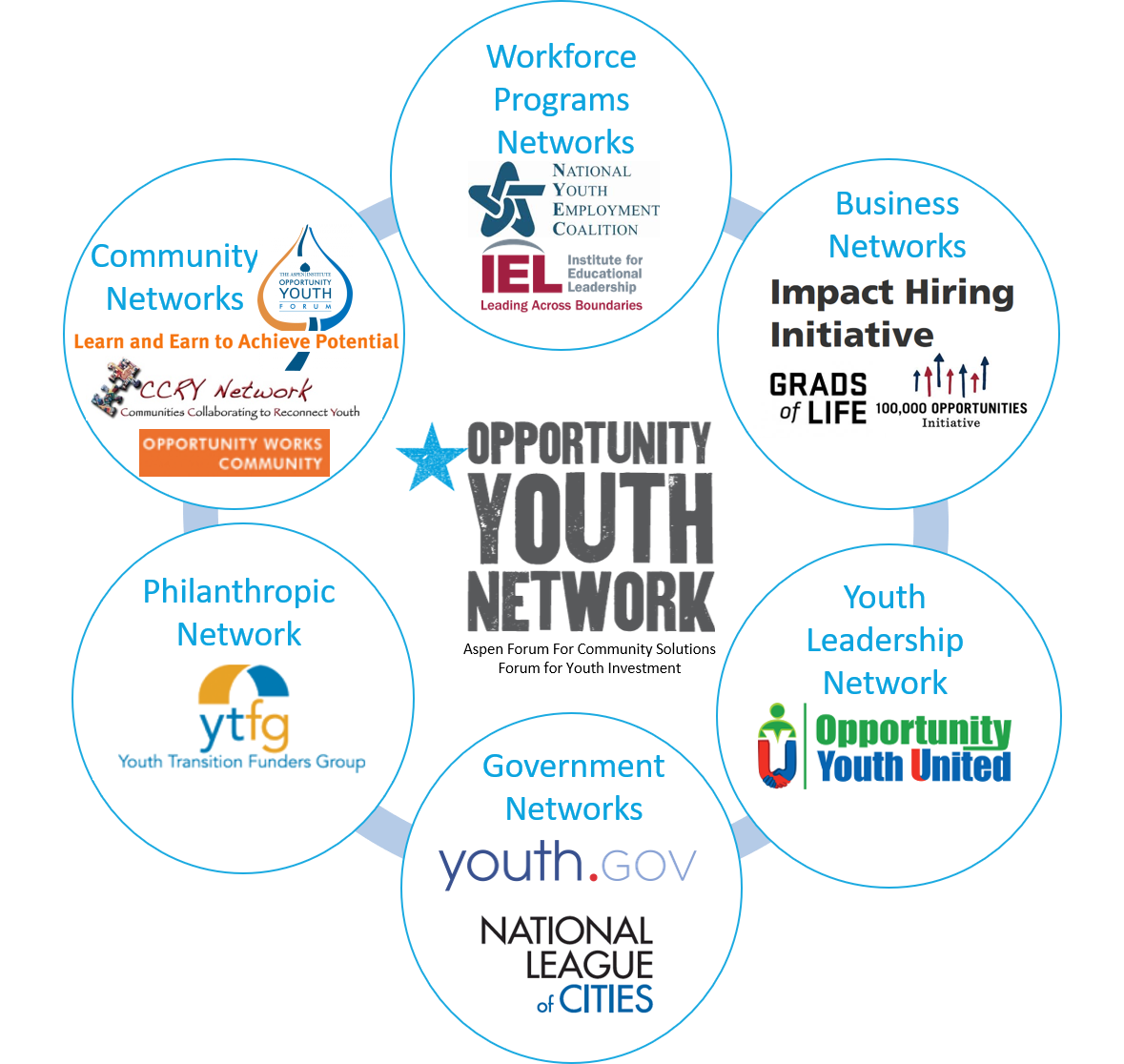 Graphic depiction of the participating networks